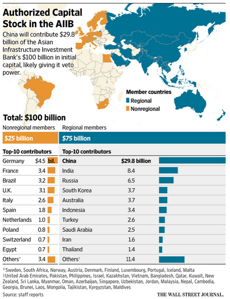 AIIB: China takes the lead