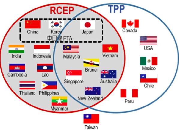Image result for rcep